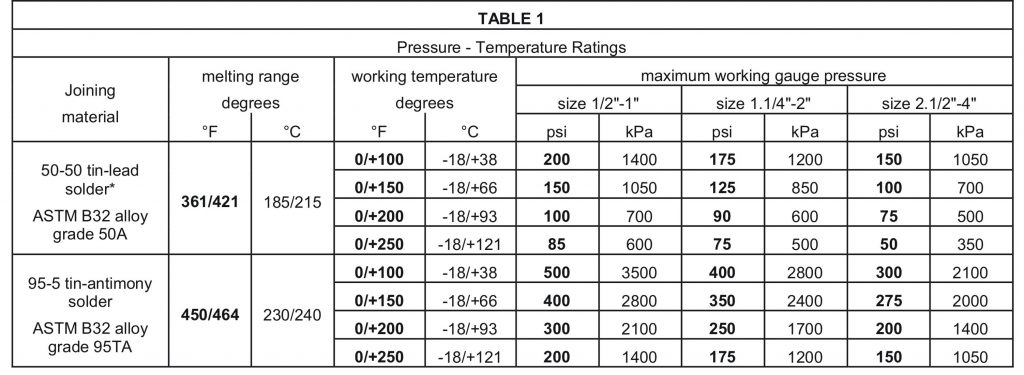 s.195 table